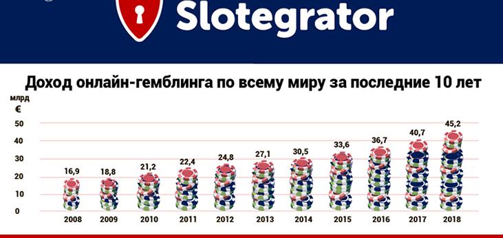 Slotegrator проанализировать игорный рынок